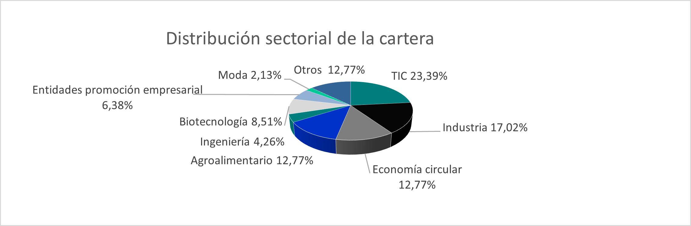 Distribución sectorial de la cartera